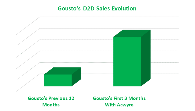 Gousto graph